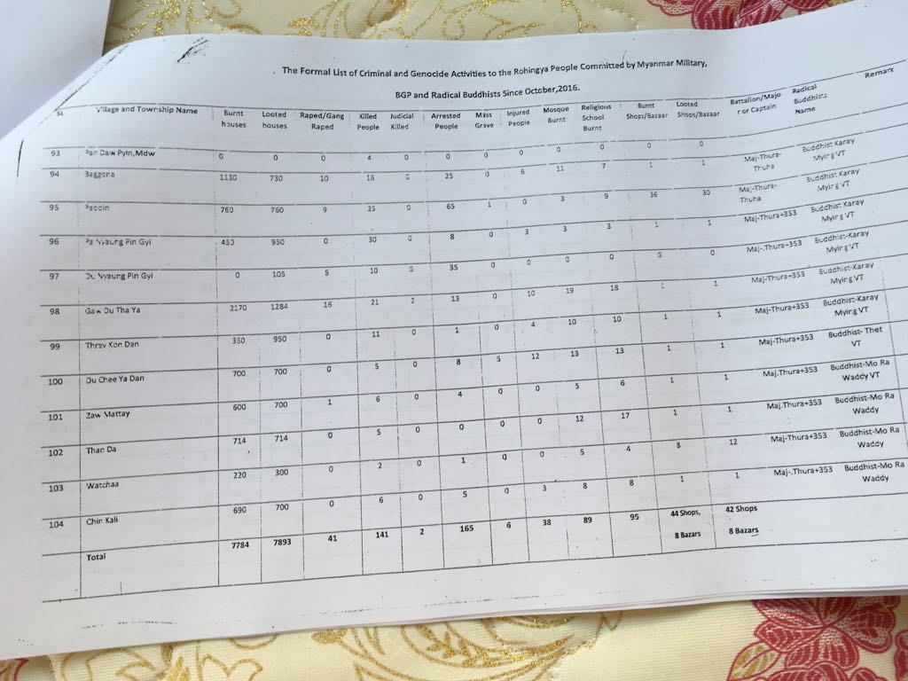 গণহত্যা সম্পর্কিত রোহিঙ্গাদের জরিপ প্রতিবেদনের একটি পৃষ্ঠা। [বেনারনিউজ]
