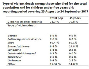 Source: Doctors Without Borders (MSF)
