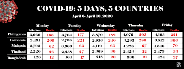 COVIDGRAPHTally Date April 6- 10.jpg
