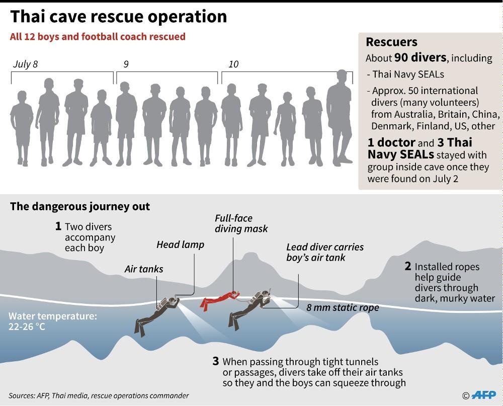 180710-TH-rescue-graphic.jpg